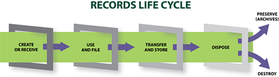 Records Management – The Key to Success
