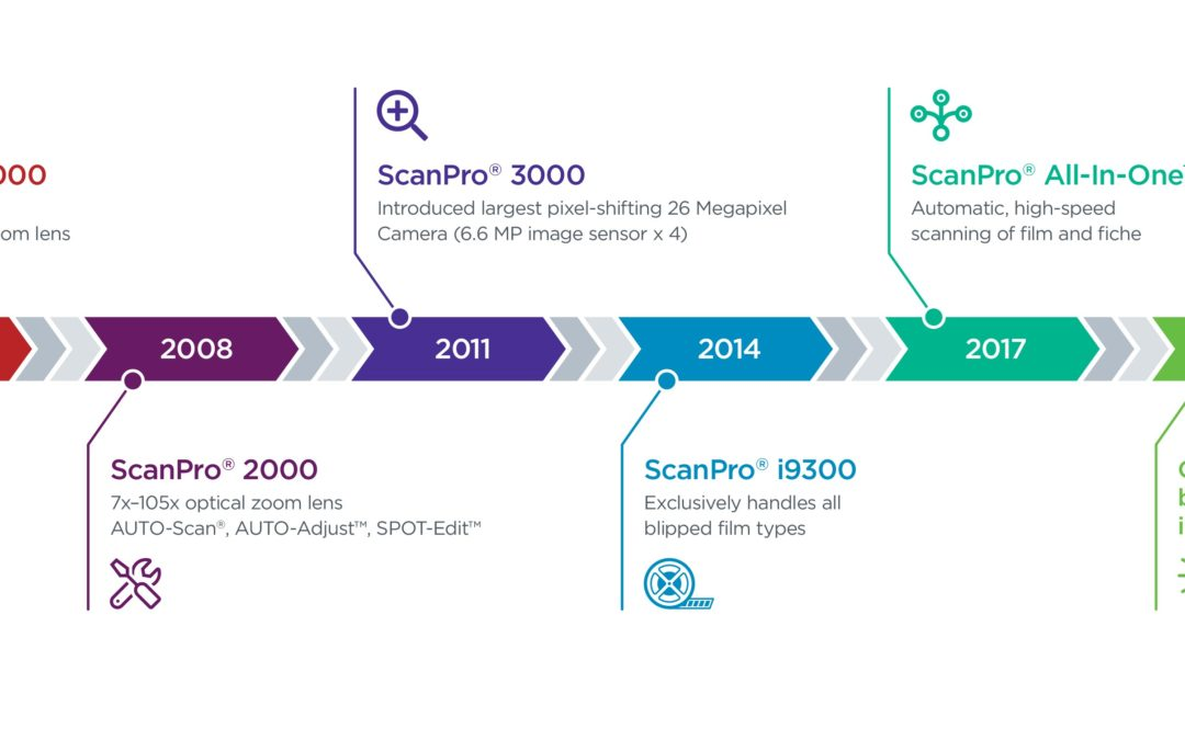 The ScanPro 2200, The ScanPro i9300, & The ScanPro 3000